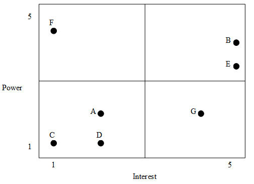 Stakholder Power Interest Chart