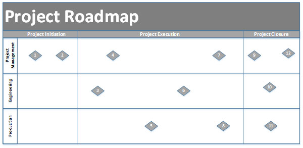 Roadmaps – Don\'t Leave Project Home without Them - Project ...